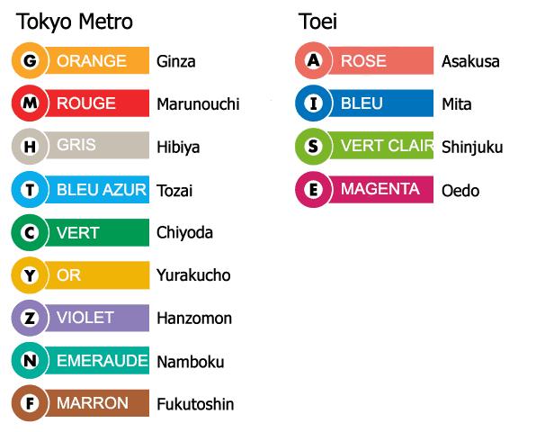Nom et couleurs des lignes de métro tokyoïte